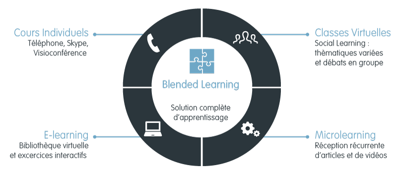 Formation linguistique blended learning